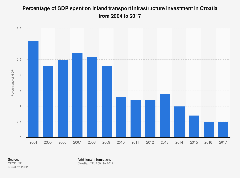 Statistic: Percentage of GDP spent on inland transport infrastructure investment in Croatia from 2004 to 2017 | Statista