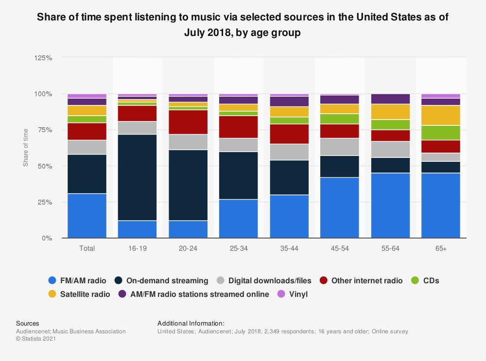 Statistic: Share of time spent listening to music via selected sources in the United States as of July 2018, by age group | Statista
