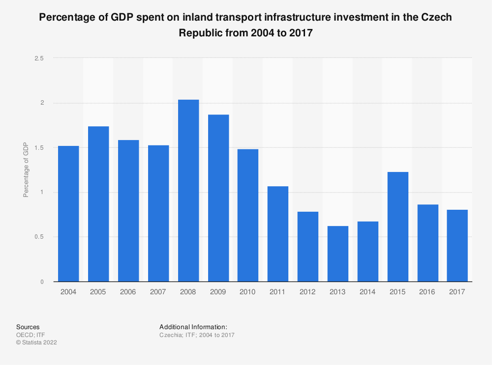 Statistic: Percentage of GDP spent on inland transport infrastructure investment in the Czech Republic from 2004 to 2017   Statista