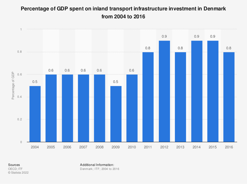 Statistic: Percentage of GDP spent on inland transport infrastructure investment in Denmark from 2004 to 2016 | Statista