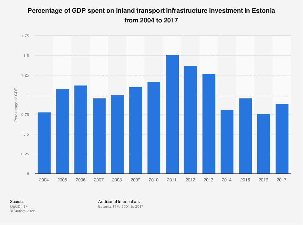 Statistic: Percentage of GDP spent on inland transport infrastructure investment in Estonia from 2004 to 2017 | Statista