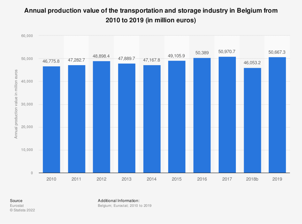 Statistic: Annual production value of the transportation and storage industry in Belgium from 2008 to 2015 (in million euros) | Statista
