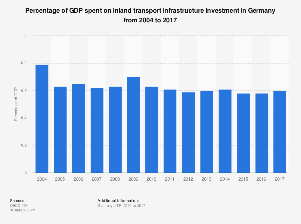 Statistic: Percentage of GDP spent on inland transport infrastructure investment in Germany from 2004 to 2017 | Statista