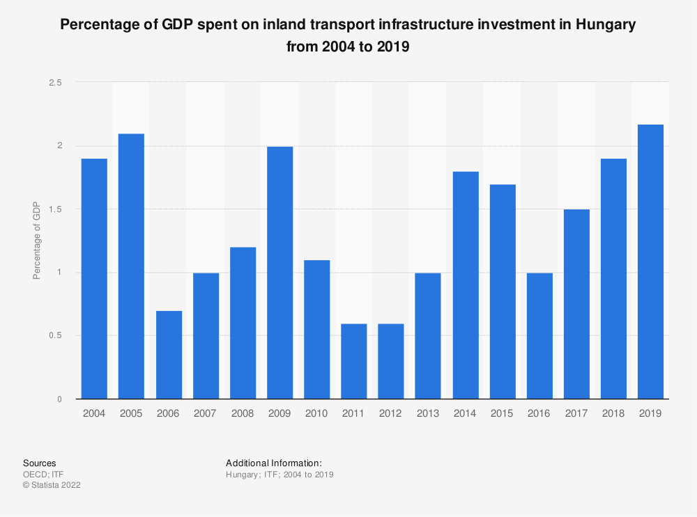 Statistic: Percentage of GDP spent on inland transport infrastructure investment in Hungary from 2004 to 2017 | Statista