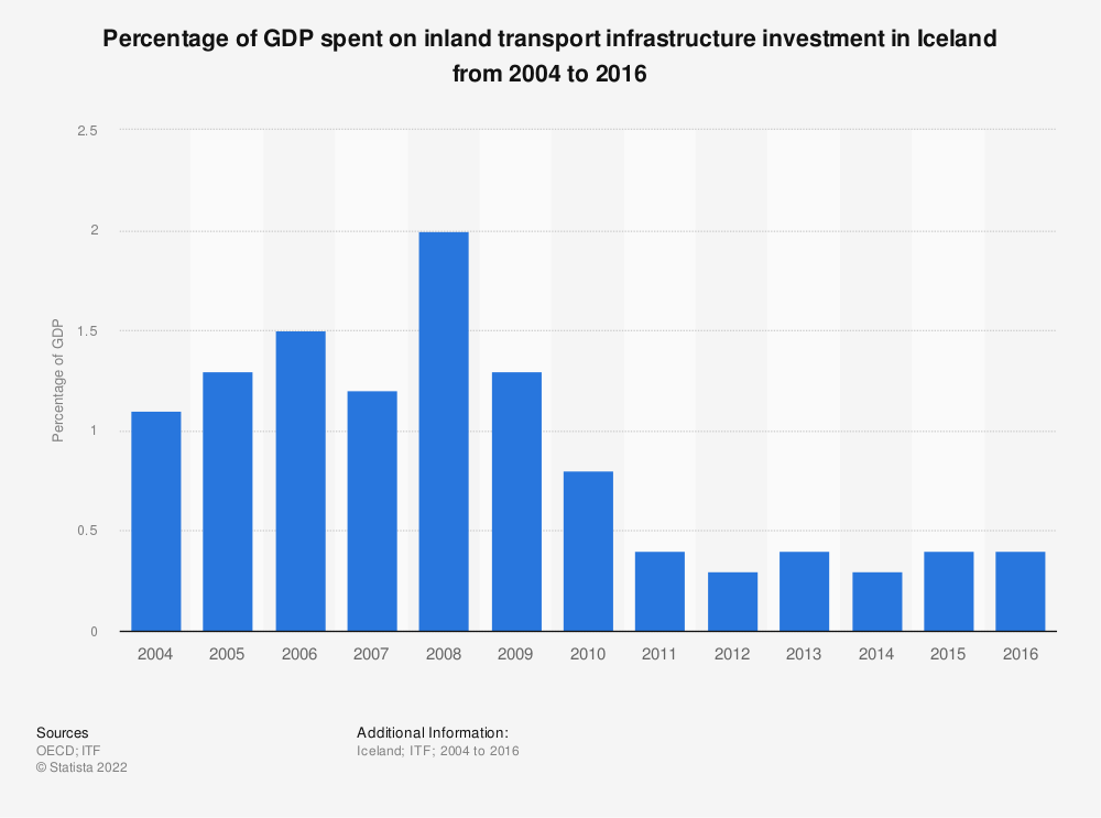 Statistic: Percentage of GDP spent on inland transport infrastructure investment in Iceland from 2004 to 2016 | Statista