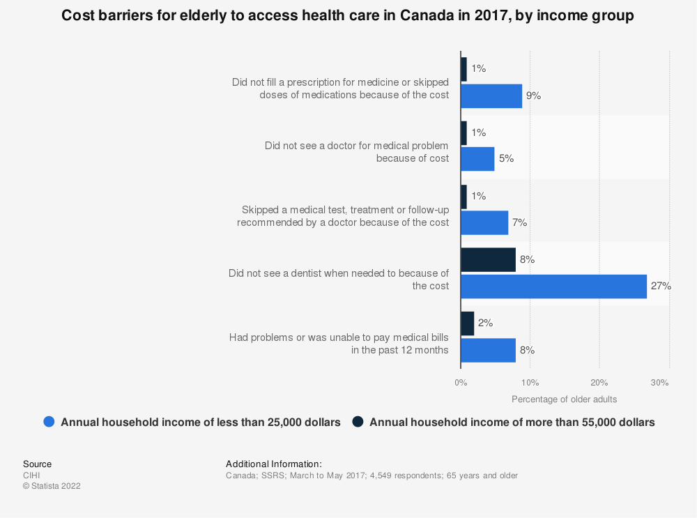 Statistic: Cost barriers for elderly to access health care in Canada in 2017, by income group | Statista