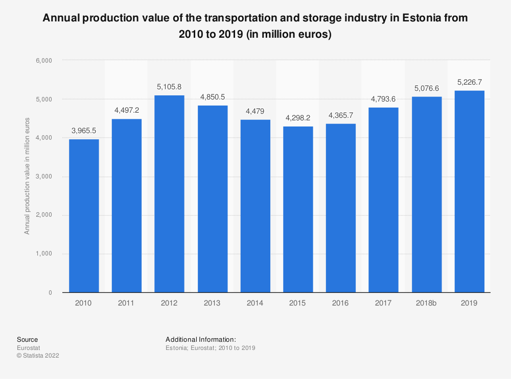 Statistic: Annual production value of the transportation and storage industry in Estonia from 2008 to 2015 (in million euros) | Statista
