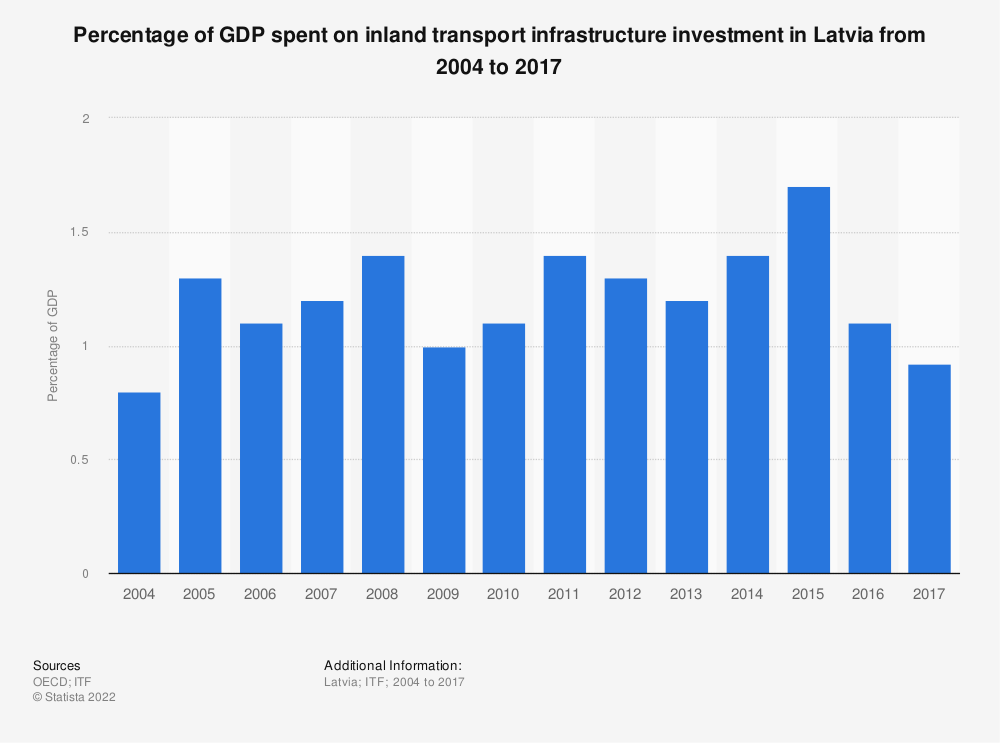 Statistic: Percentage of GDP spent on inland transport infrastructure investment in Latvia from 2004 to 2017 | Statista