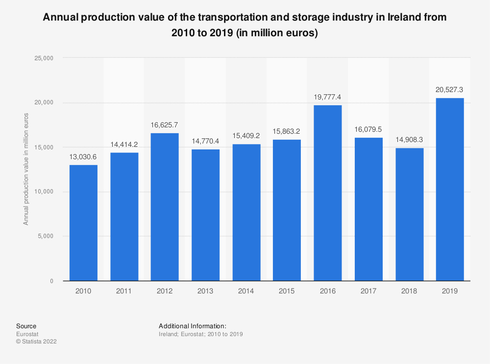 Statistic: Annual production value of the transportation and storage industry in Ireland from 2008 to 2015 (in million euros) | Statista