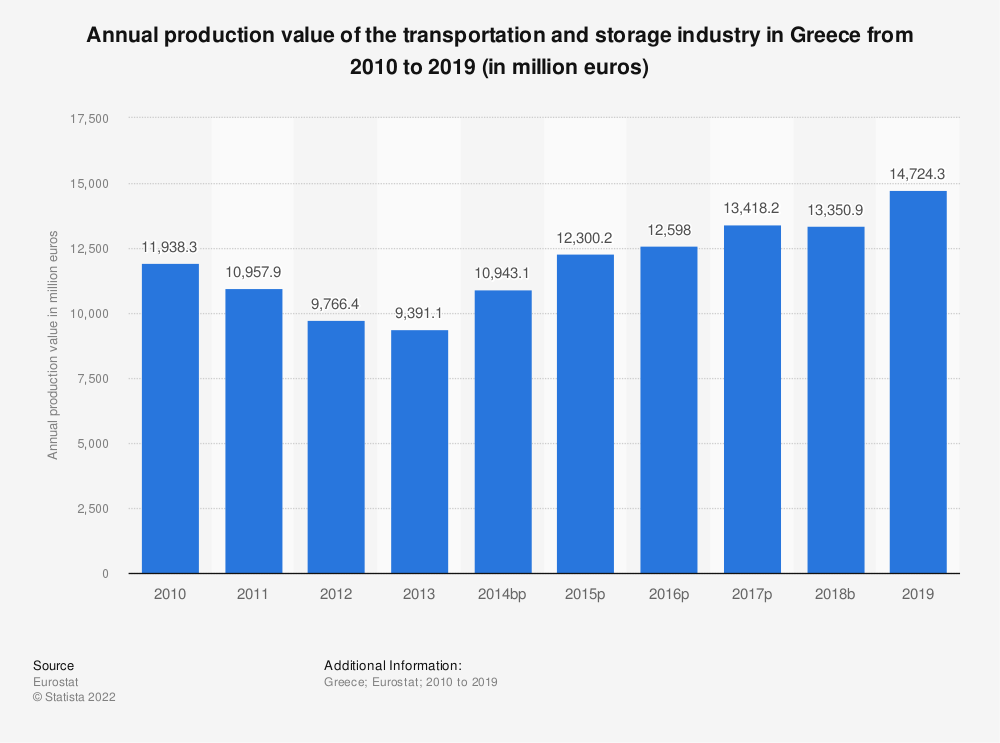 Statistic: Annual production value of the transportation and storage industry in Greece from 2008 to 2015 (in million euros) | Statista