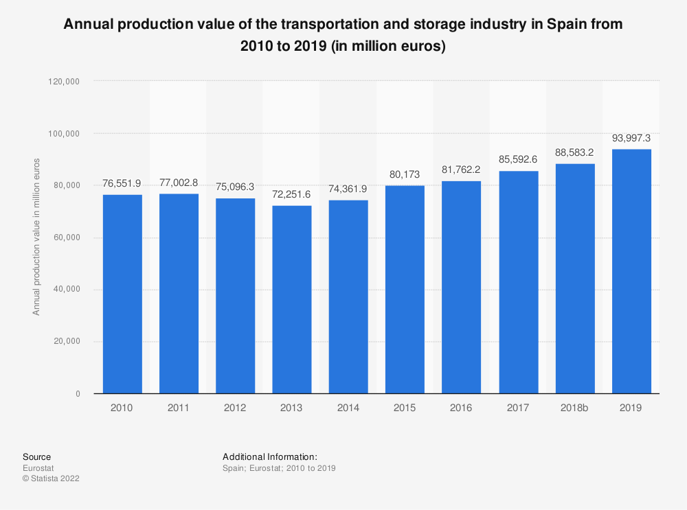 Statistic: Annual production value of the transportation and storage industry in Spain from 2008 to 2015 (in million euros) | Statista