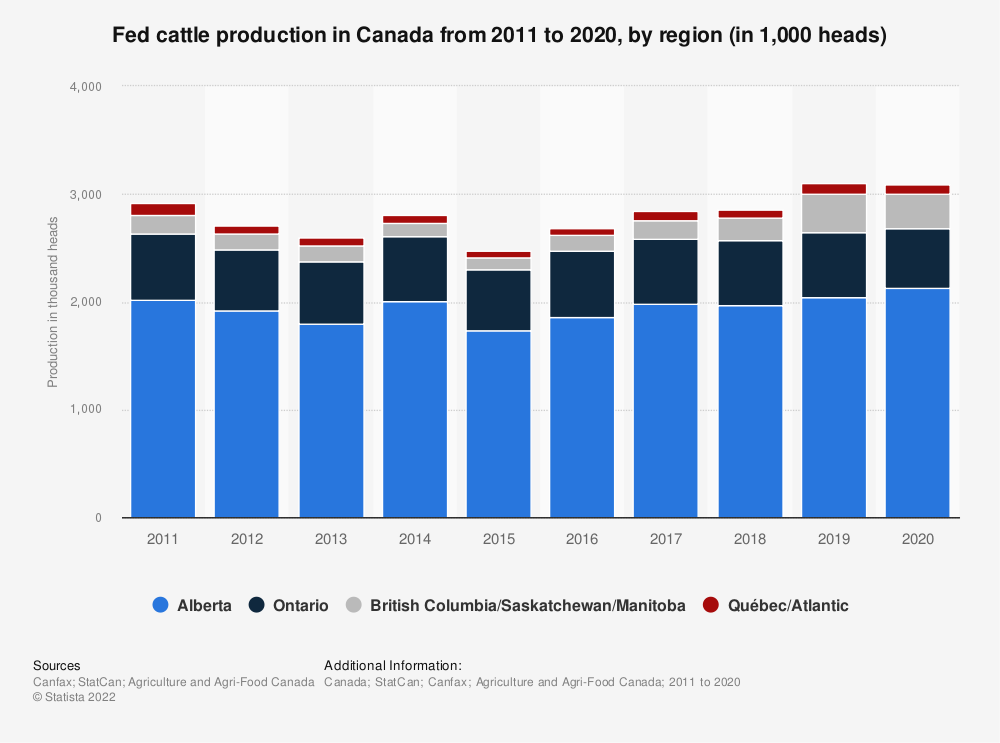 Statistic: Fed cattle production in Canada from 2011 to 2018, by region (in 1,000 heads) | Statista