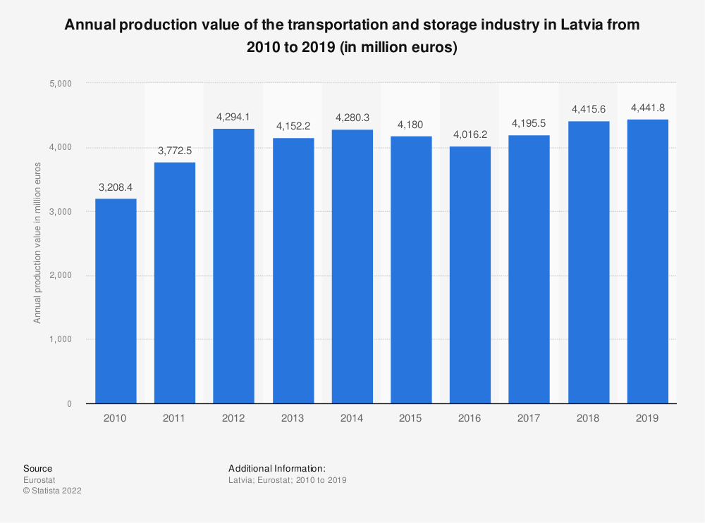 Statistic: Annual production value of the transportation and storage industry in Latvia from 2008 to 2015 (in million euros) | Statista