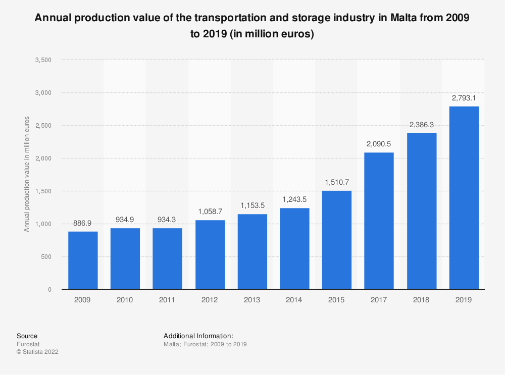 Statistic: Annual production value of the transportation and storage industry in Malta from 2008 to 2015 (in million euros) | Statista
