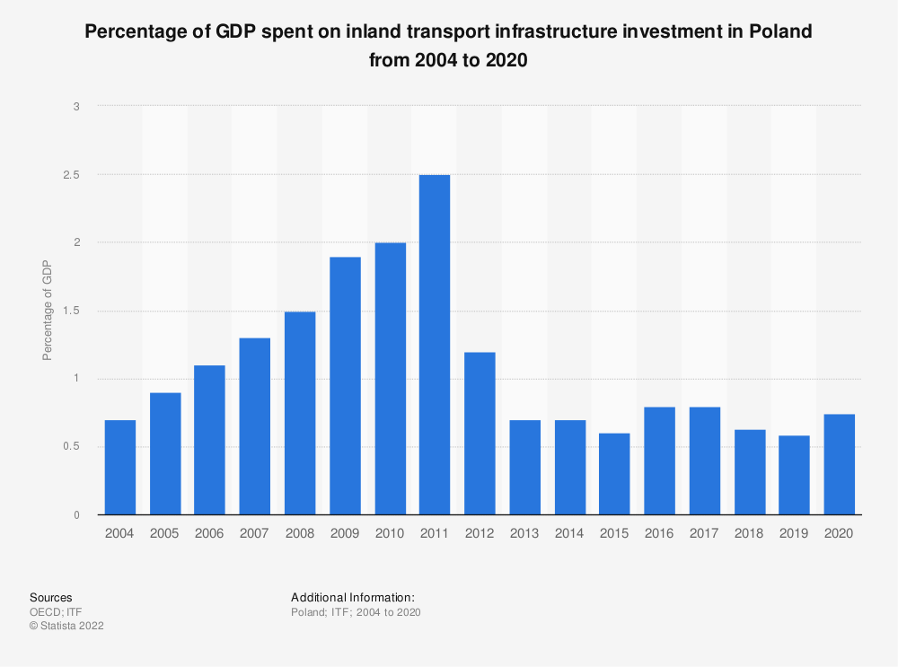Statistic: Percentage of GDP spent on inland transport infrastructure investment in Poland from 2004 to 2018 | Statista