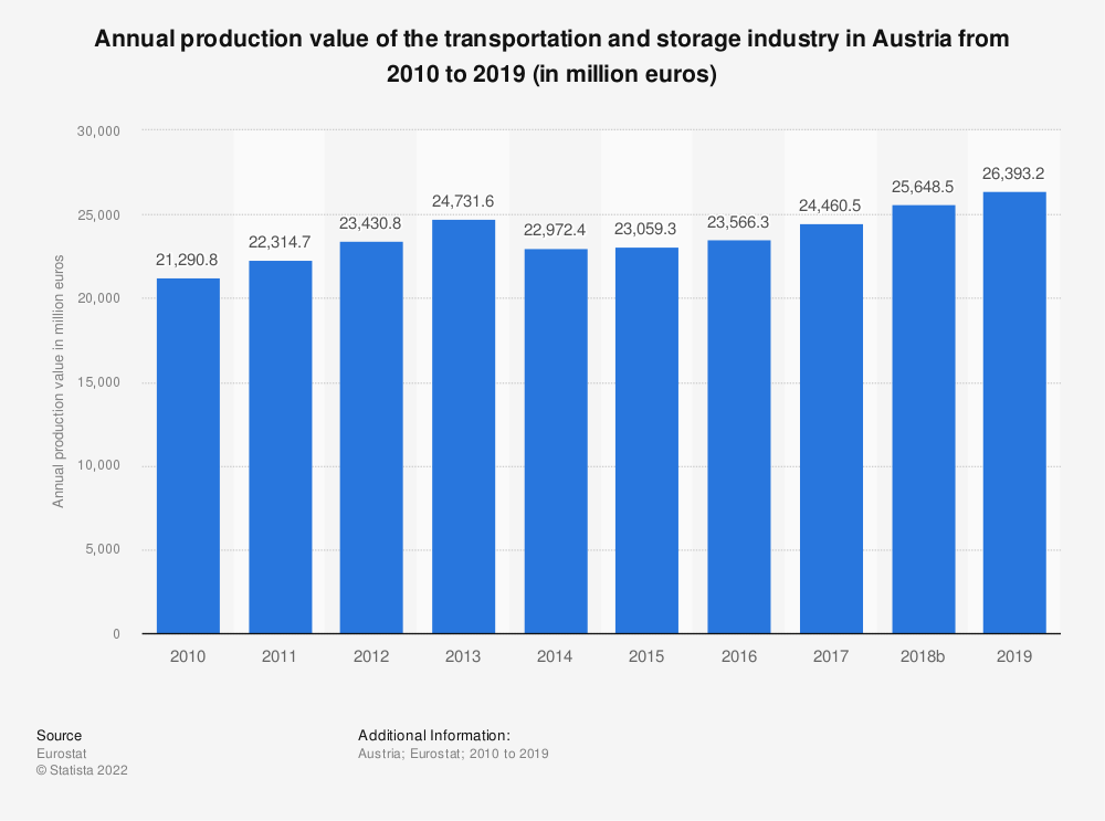 Statistic: Annual production value of the transportation and storage industry in Austria from 2008 to 2015 (in million euros) | Statista