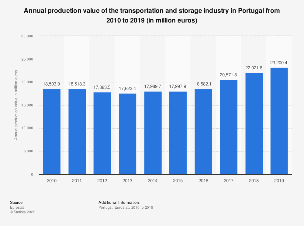 Statistic: Annual production value of the transportation and storage industry in Portugal from 2008 to 2015 (in million euros) | Statista