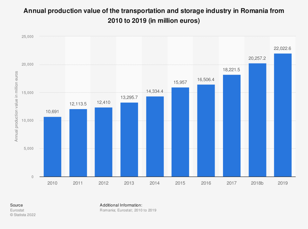 Statistic: Annual production value of the transportation and storage industry in Romania from 2008 to 2015 (in million euros) | Statista