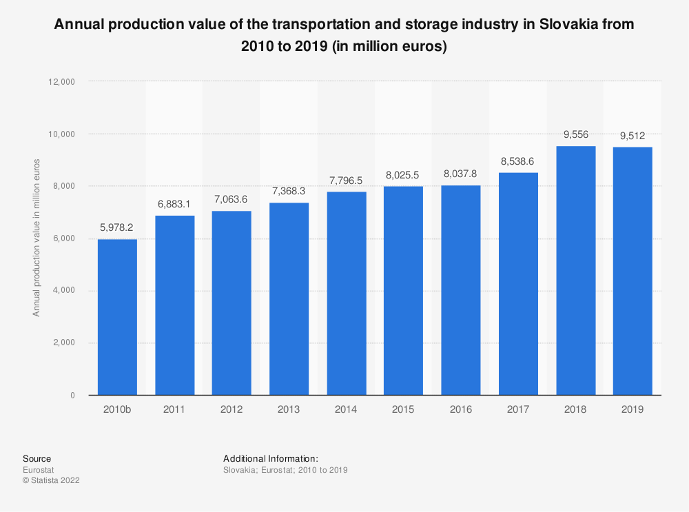 Statistic: Annual production value of the transportation and storage industry in Slovakia from 2008 to 2015 (in million euros) | Statista