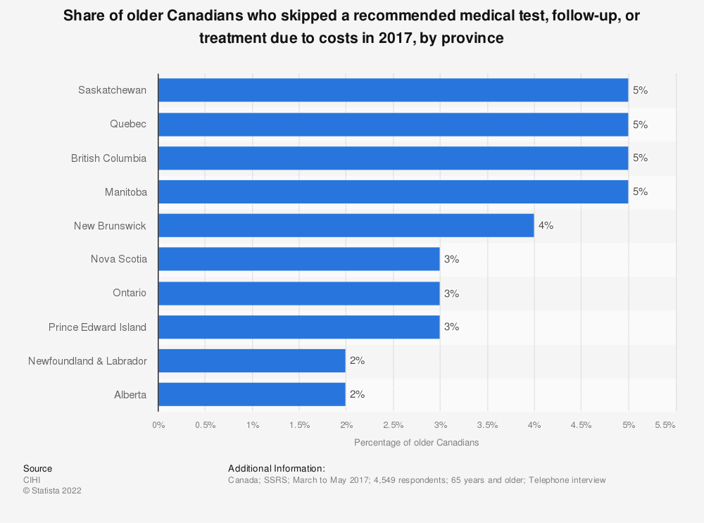 Statistic: Share of older Canadians who skipped a recommended medical test, follow-up, or treatment due to costs in 2017, by province | Statista