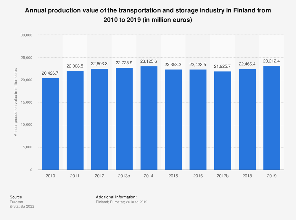 Statistic: Annual production value of the transportation and storage industry in Finland from 2008 to 2015 (in million euros) | Statista