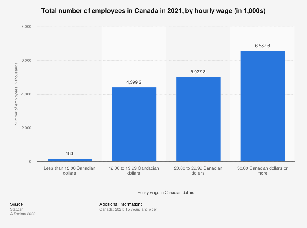 Statistic: Total number of employees in Canada in 2019, by hourly wage (in 1,000s) | Statista