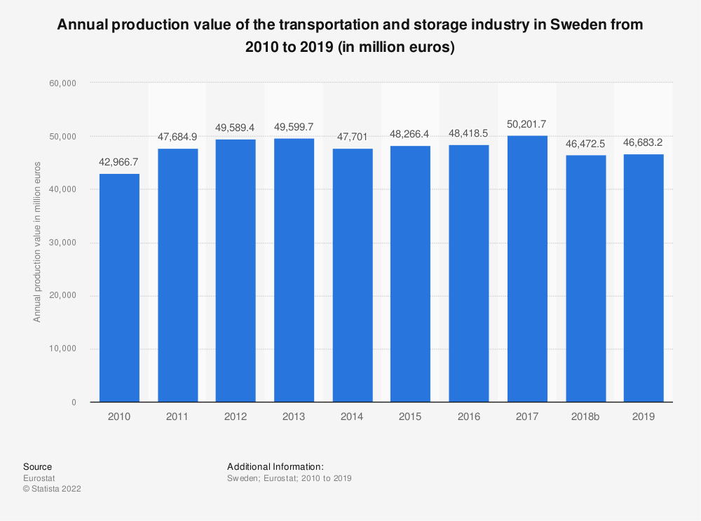Statistic: Annual production value of the transportation and storage industry in Sweden from 2008 to 2015 (in million euros) | Statista
