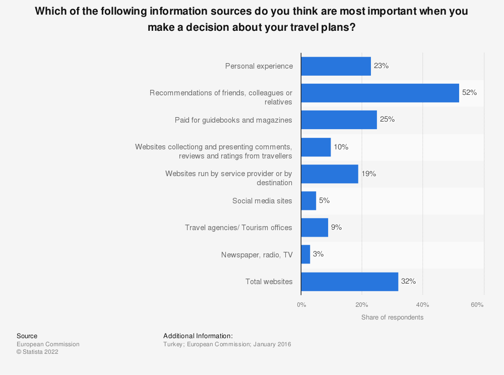 Statistic: Which of the following information sources do you think are most important when you make a decision about your travel plans? | Statista
