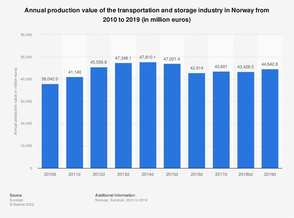 Statistic: Annual production value of the transportation and storage industry in Norway from 2008 to 2015 (in million euros) | Statista