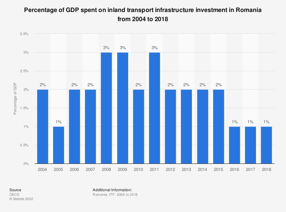 Statistic: Percentage of GDP spent on inland transport infrastructure investment in Romania from 2004 to 2018 | Statista