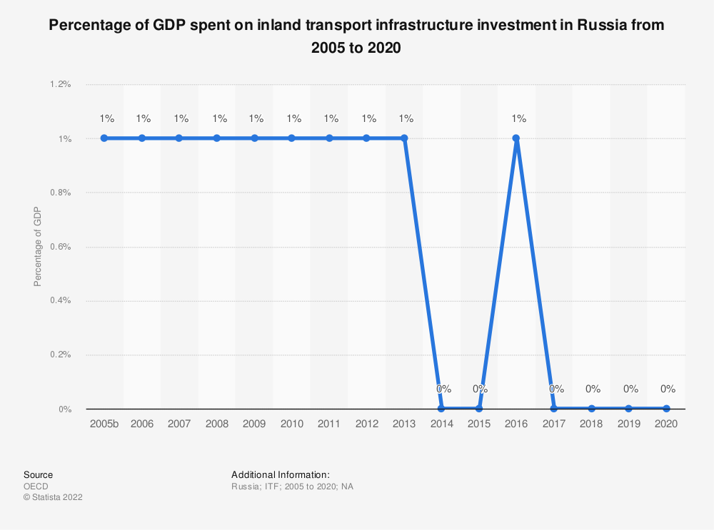 Statistic: Percentage of GDP spent on inland transport infrastructure investment in the Russian Federation from 2004 to 2017 | Statista
