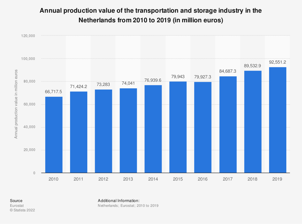 Statistic: Annual production value of the transportation and storage industry in the Netherlands from 2008 to 2015 (in million euros) | Statista