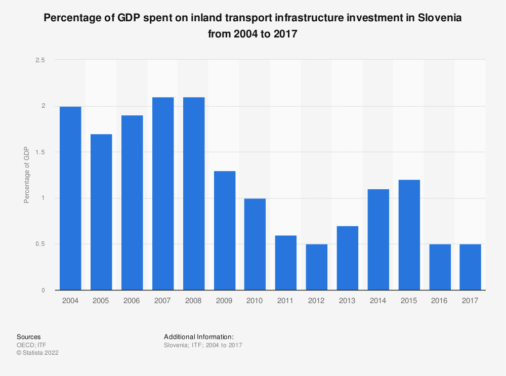 Statistic: Percentage of GDP spent on inland transport infrastructure investment in Slovenia from 2004 to 2017 | Statista