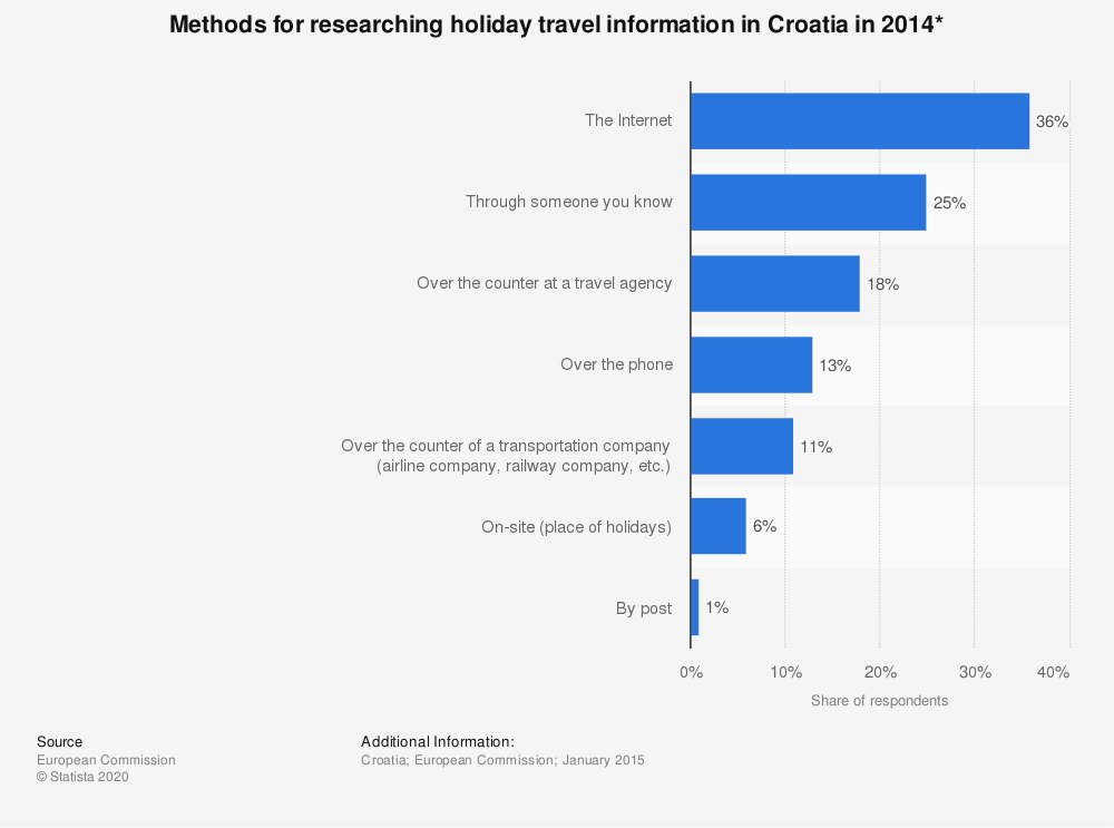 Statistic: Methods for researching holiday travel information in Croatia in 2014* | Statista