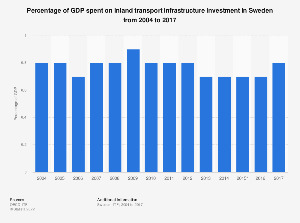 Statistic: Percentage of GDP spent on inland transport infrastructure investment in Sweden from 2004 to 2017 | Statista