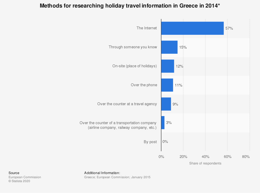 Statistic: Methods for researching holiday travel information in Greece in 2014* | Statista
