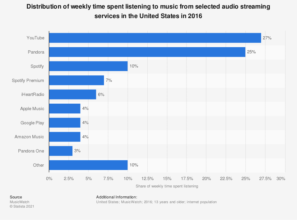 Statistic: Distribution of weekly time spent listening to music from selected audio streaming services in the United States in 2016 | Statista