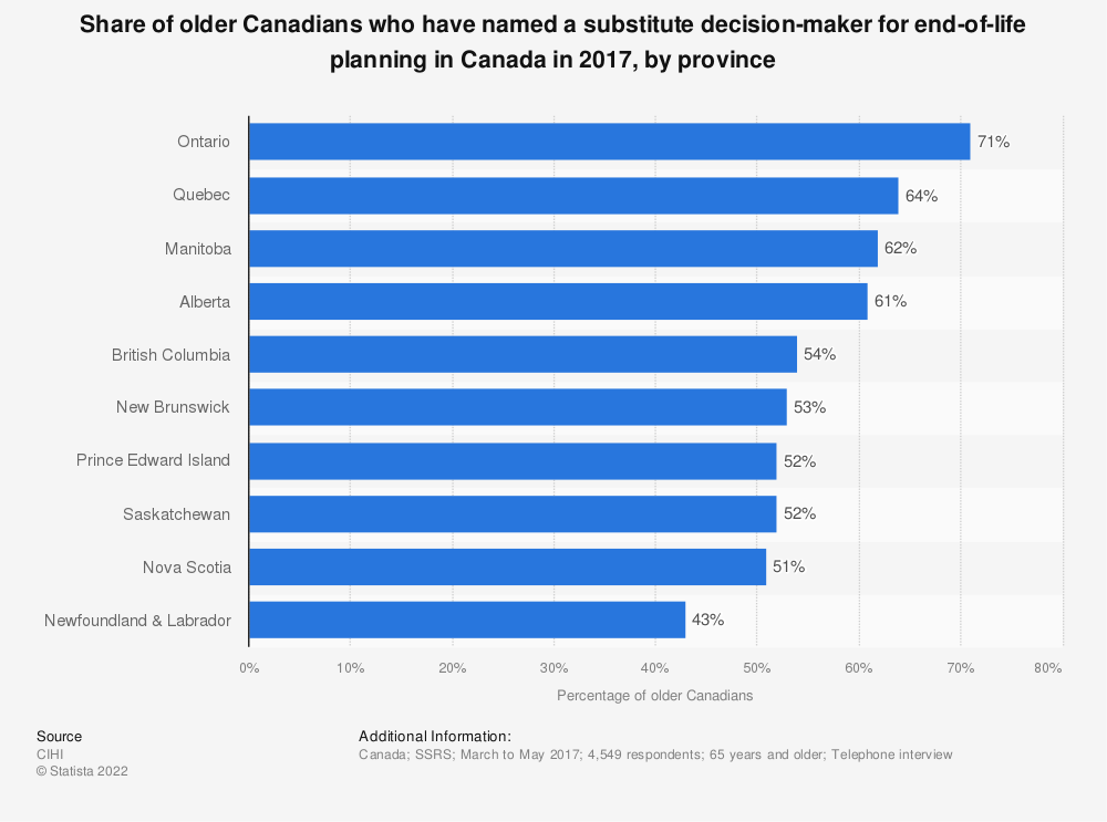 Statistic: Share of older Canadians who have named a substitute decision-maker for end-of-life planning in Canada in 2017, by province | Statista