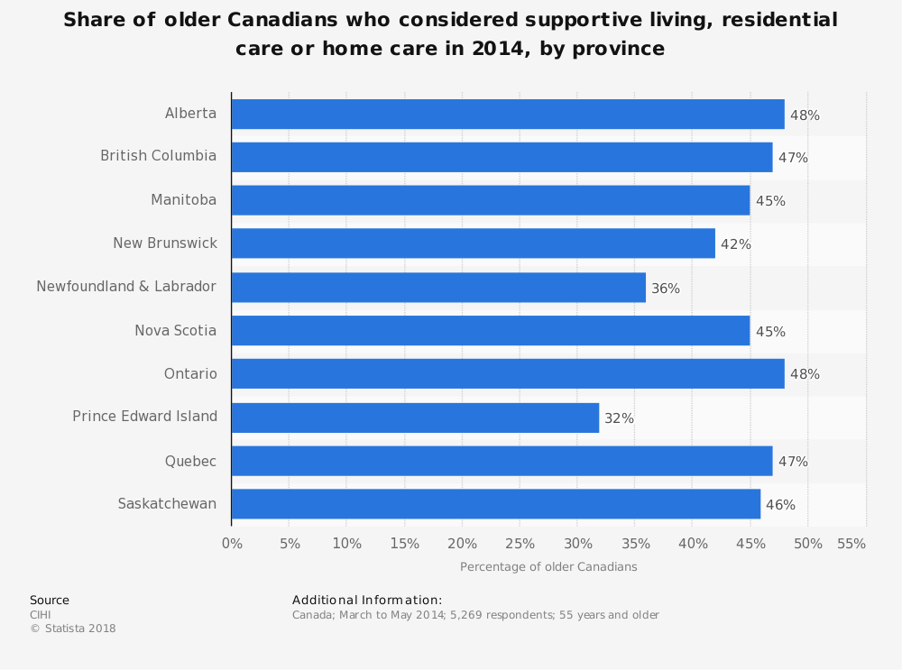Statistic: Share of older Canadians who considered supportive living, residential care or home care in 2014, by province | Statista