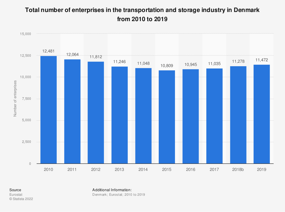 Statistic: Total number of enterprises in the transportation and storage industry in Denmark from 2008 to 2015 | Statista