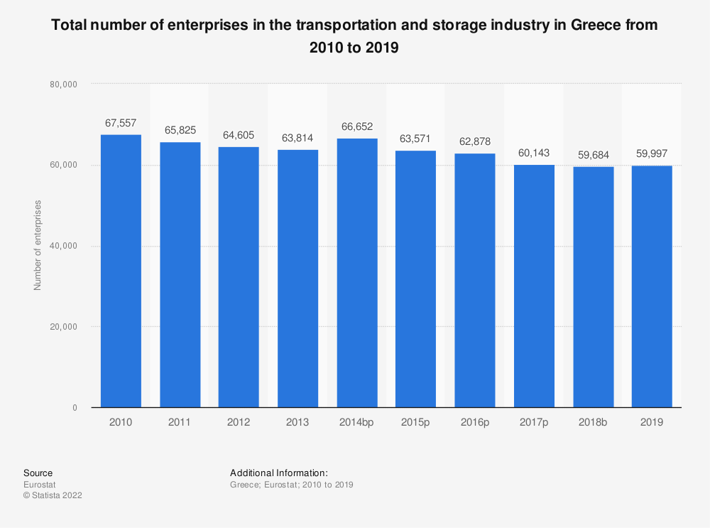 Statistic: Total number of enterprises in the transportation and storage industry in Greece from 2008 to 2015   Statista