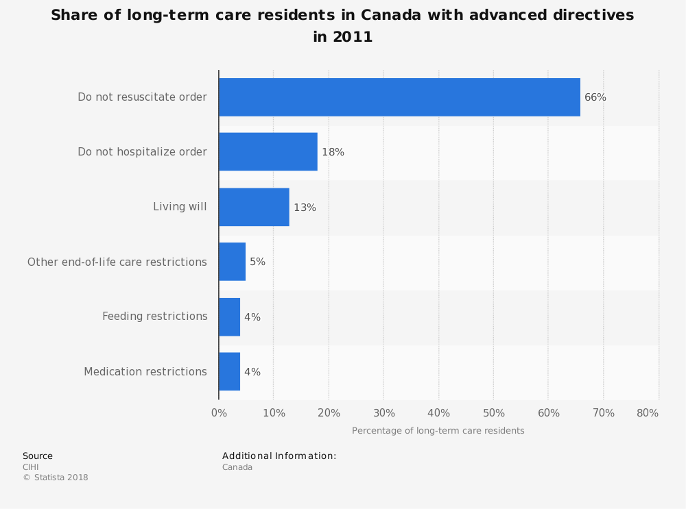 Statistic: Share of long-term care residents in Canada with advanced directives in 2011 | Statista