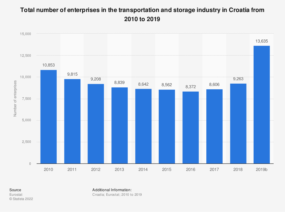 Statistic: Total number of enterprises in the transportation and storage industry in Croatia from 2008 to 2015 | Statista