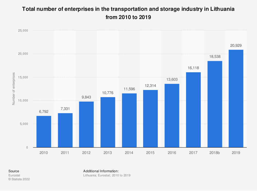 Statistic: Total number of enterprises in the transportation and storage industry in Lithuania from 2008 to 2015 | Statista
