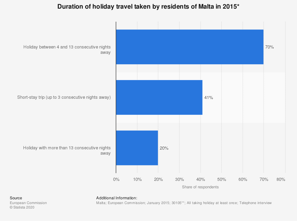 Statistic: Duration of holiday travel taken by residents of Malta in 2015* | Statista