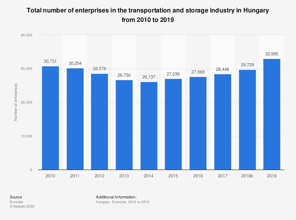 Statistic: Total number of enterprises in the transportation and storage industry in Hungary from 2008 to 2015 | Statista