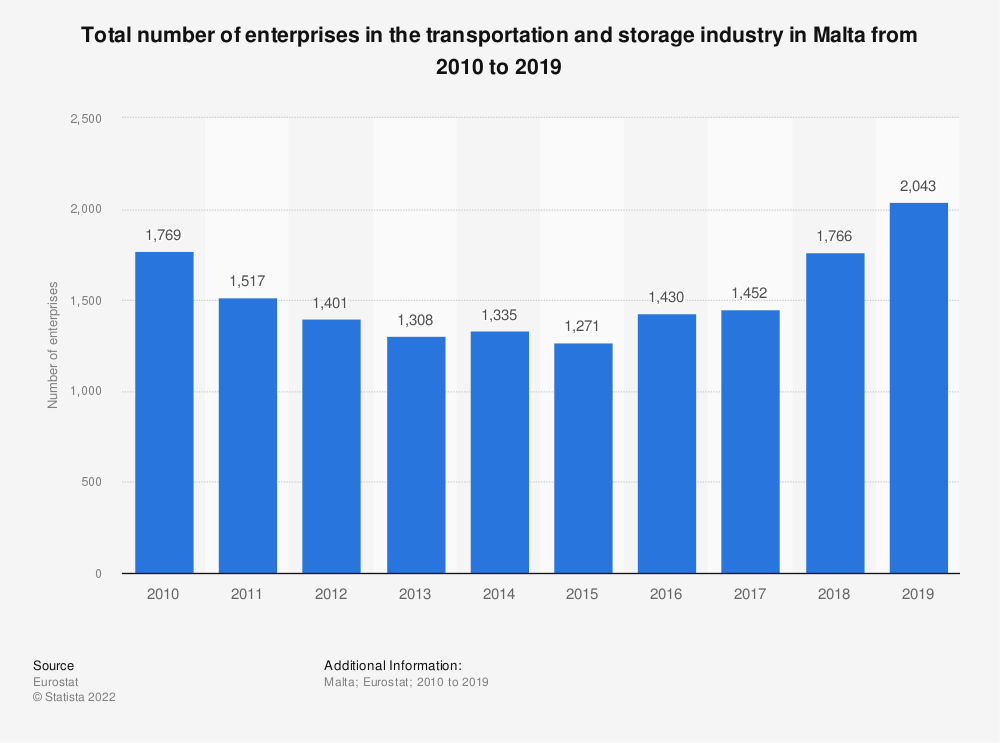 Statistic: Total number of enterprises in the transportation and storage industry in Malta from 2008 to 2015 | Statista