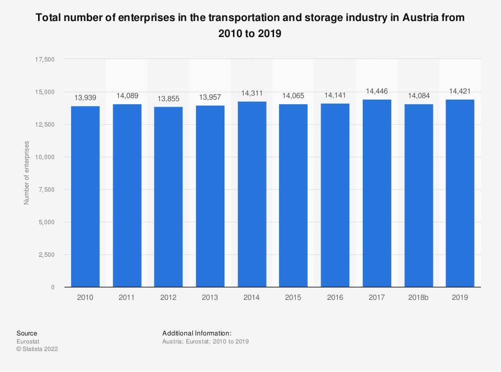 Statistic: Total number of enterprises in the transportation and storage industry in Austria from 2008 to 2015 | Statista