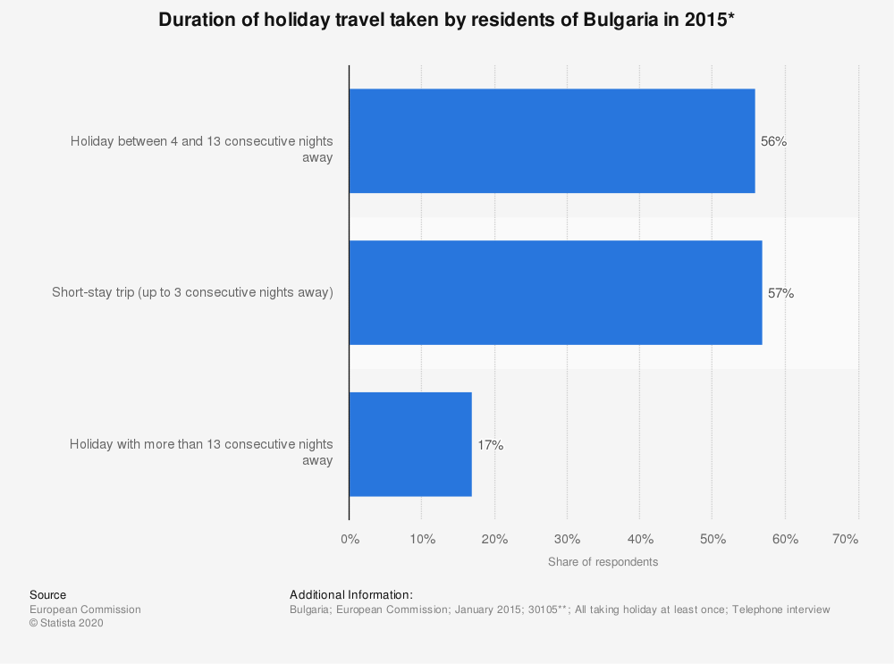 Statistic: Duration of holiday travel taken by residents of Bulgaria in 2015* | Statista