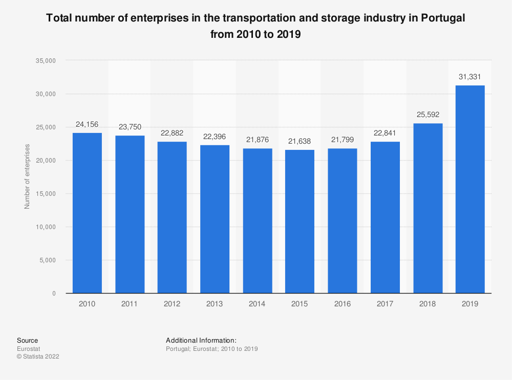 Statistic: Total number of enterprises in the transportation and storage industry in Portugal from 2008 to 2015 | Statista